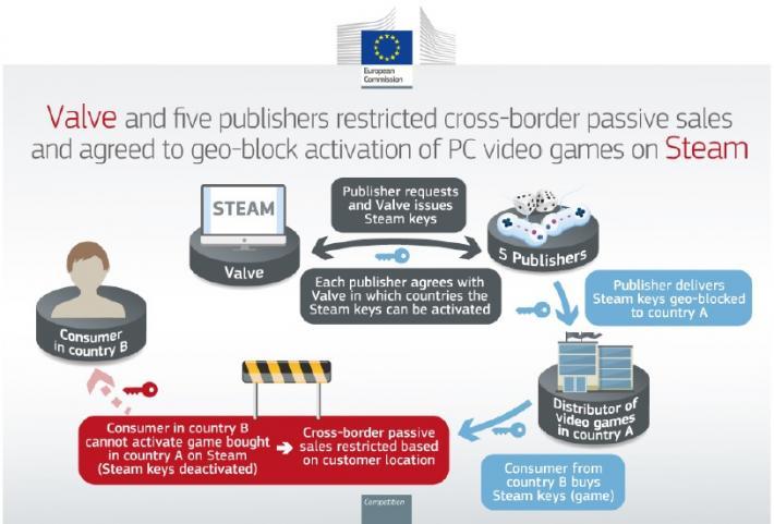 Europska komisija novčano kažnjava Valve korporaciju i pet izdavača računalnih videoigara sa 7,8 milijuna eura zbog provedbe geoblokiranja